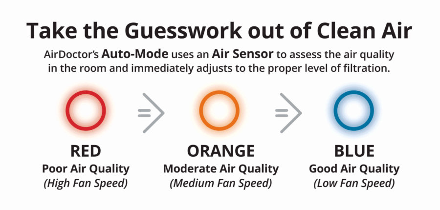Take the guesswork out of clean air with air doctor filtration systems